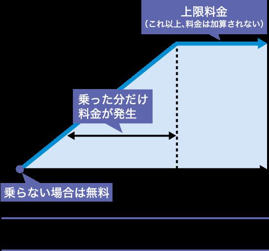 区間指定割引の概要図