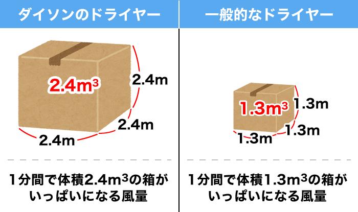 「1.3m3/分」と「2.4m3/分」の風量の違いを表した図