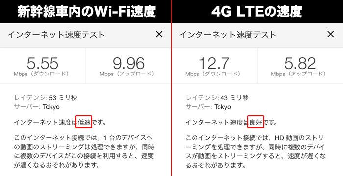 通信速度の比較(4G LTE回線 vs 新幹線車内のWi-Fi)