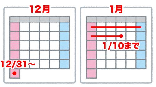 【ふるさと納税】12月31日に手続きをして、ワンストップ特例の申請期限(1月10日)に間に合うのかを検証。|申し込みから申請期限まで日が無い