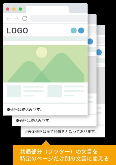 【HTMLサイト】ヘッダーとフッターなど、インクルード(include)を使い、共通化している箇所の文言を特定のページだけ別の文言に変えるイメージ