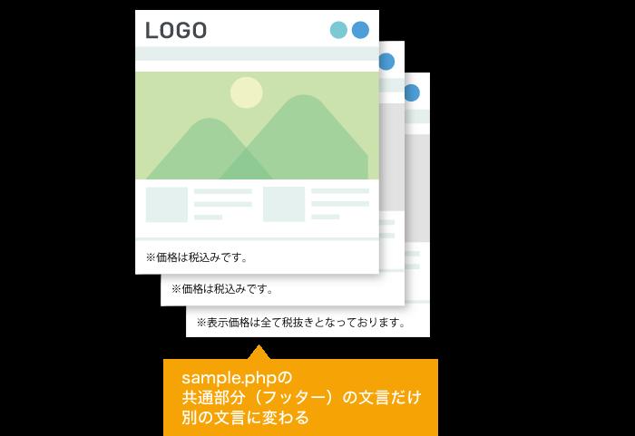 【HTMLサイト】インクルード(include)を使い、共通化している箇所の文言を特定のページだけ別の文言に変えるイメージ
