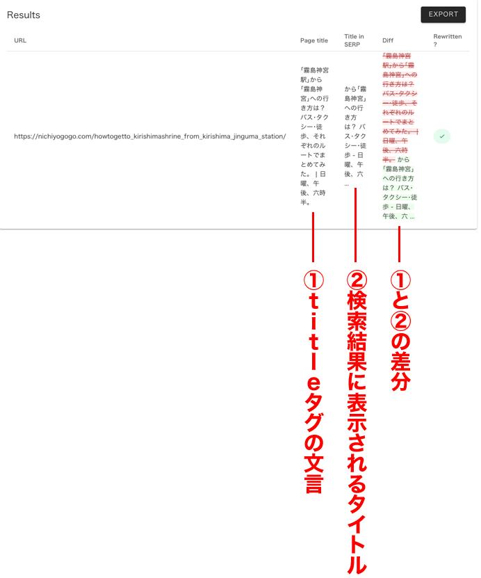 titleタグの文言、検索結果に表示されるタイトル、それらの差分が表示される